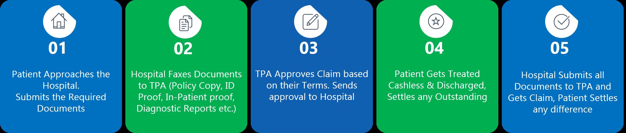 Cashless Hospital Insurance TPA Facility Chromepet Chennai Dr Kumars Multi Speciality Hospital